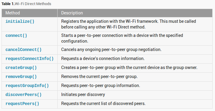 Android WiFi Direct Example – Hardik Trivedi